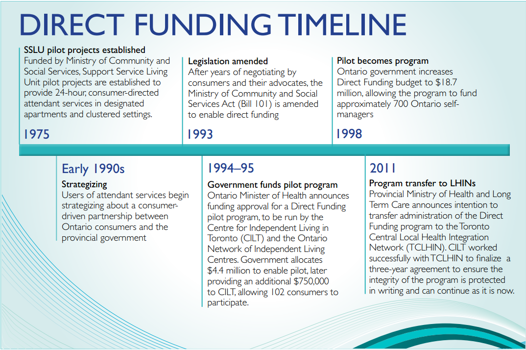 Direct Funding Timeline. SSLU pilot projects established in 1975. Strategizing in early 1990. Legislation amended in 1993. Government funds pilot project in 1994. Pilot becomes program in 1998.  Program transfer to LHINs in 2011.