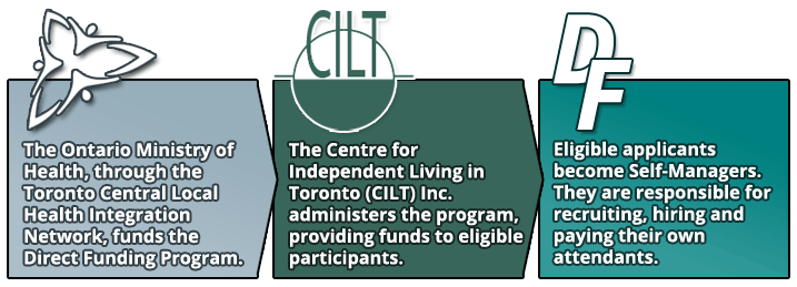 The Ontario Ministry of Health, through the Toronto Central Local Health Integration Network, funds the Direct Funding Program.  The Centre for Independent Living in Toronto (CILT) Inc. administers the program, providing funds to eligible participants.  Eligible applicants become Self-Managers.  They are responsible for recruiting, hiring and paying their own attendants.